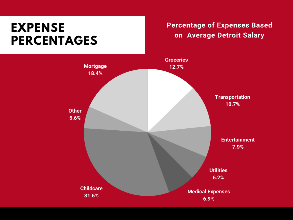 Salary Expense Breakdown By Costs in Detroit