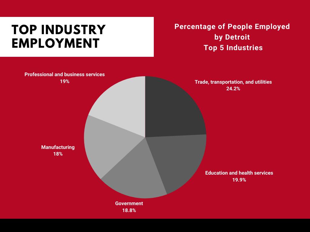 Detroit Top Industries