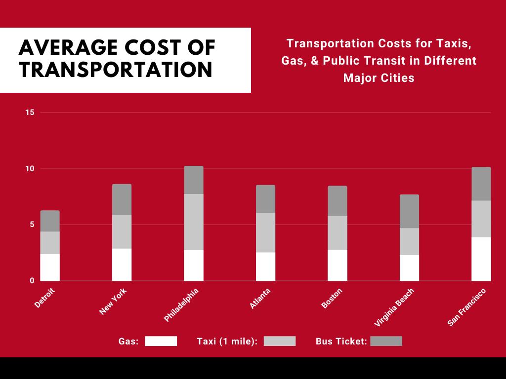 Transportation Costs in Detroit