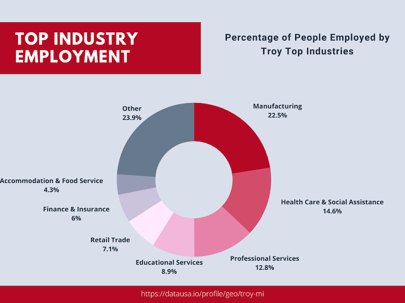 Top Industries in City
