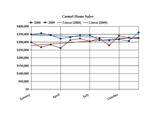 Carmel Indiana Home Sales