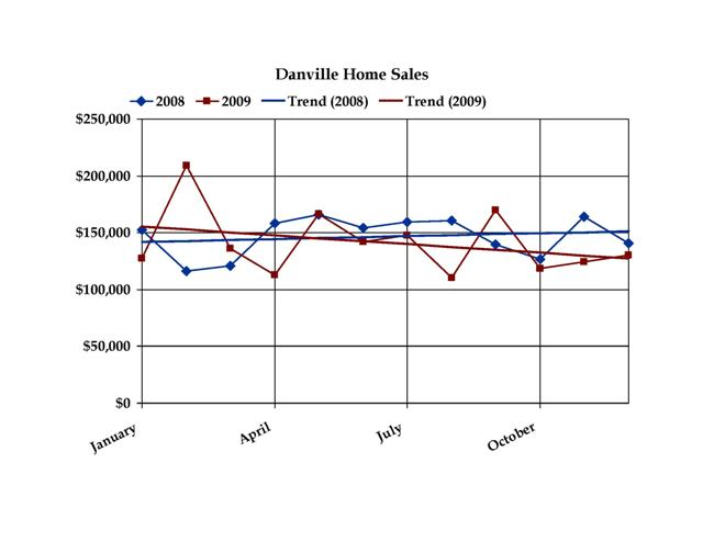 Danville Indiana Home Sales