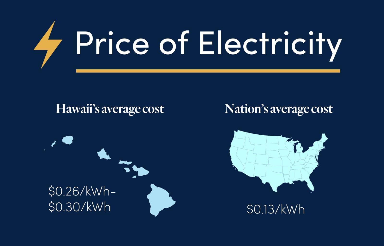 Price Of Electricity Comparison