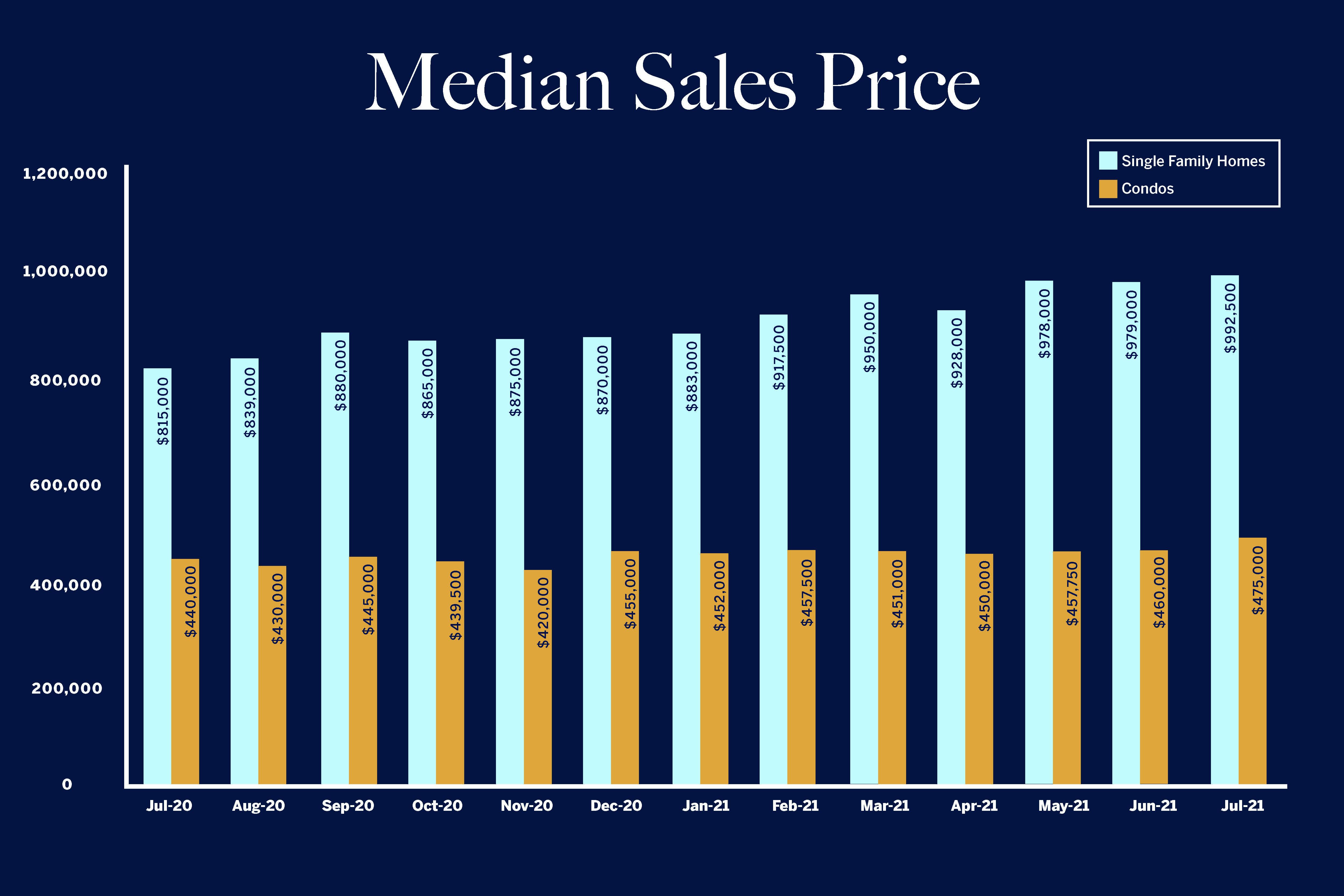 Sales Test