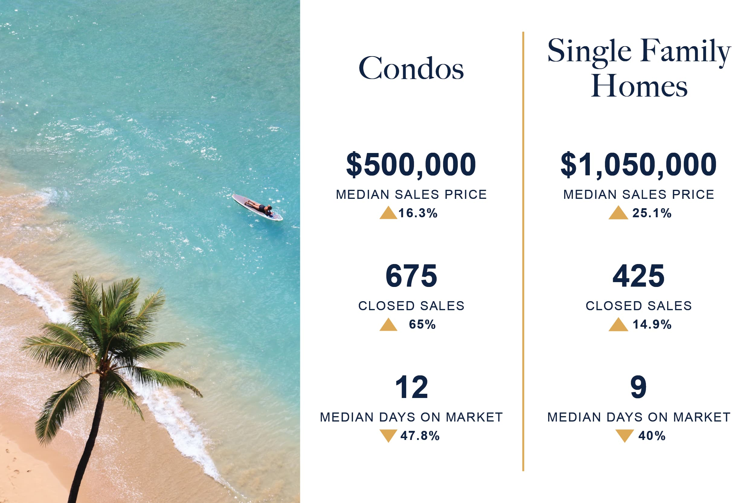 Oahu Real Estate Market Stats Numbers August 2021