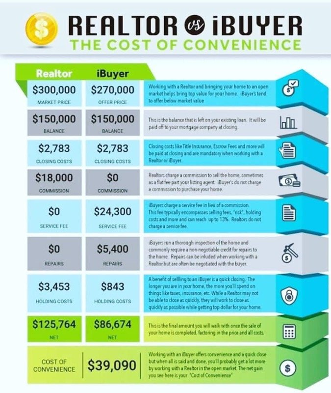 Instant Offer vs Listing to Sell
