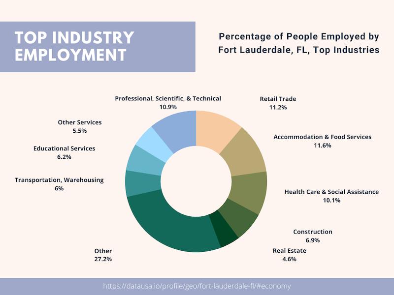 Top Industries in Fort Lauderdale