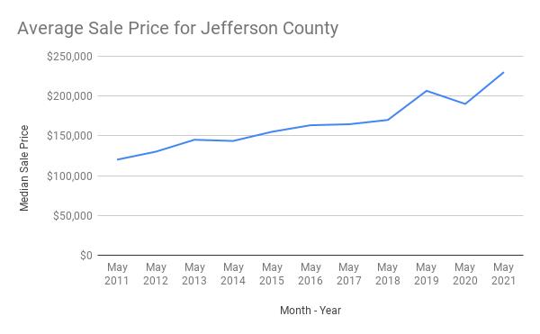 Average Sale Price Jefferson County