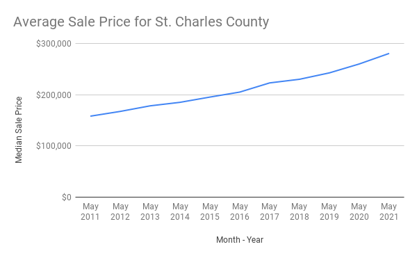 Average Sale Price St. Charles County