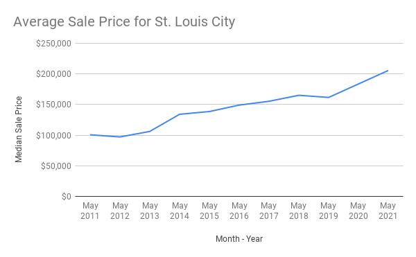 Average Sale Price St. Louis City