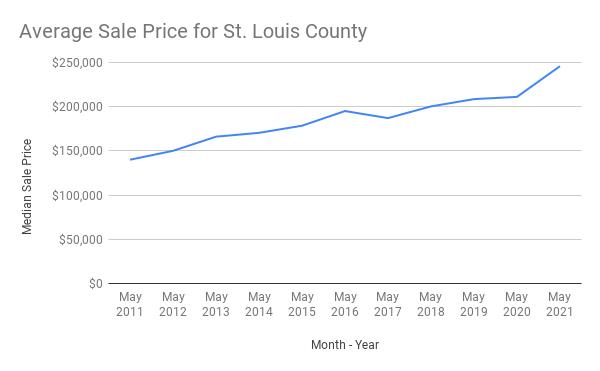 Average Sale Price St. Louis County