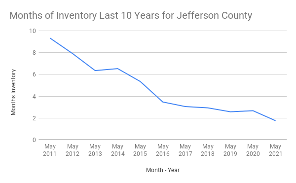Months of Inventory vs. Month - Year for Jefferson County