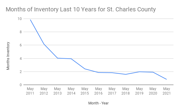 Months of Inventory vs. Month - Year for St. Charles County