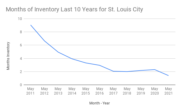 Months of Inventory vs. Month - Year for St. Louis City