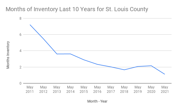 Months of Inventory vs. Month - Year for St. Louis County