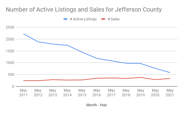 Number of Active Listings and Sales for Jefferson County