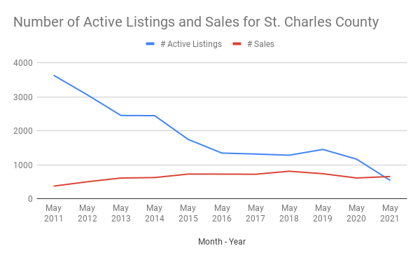 Number of Active Listings and Sales for St. Charles County