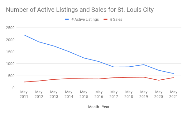 Number of Active Listings and Sales for St. Louis City