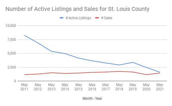 Number of Active Listings and Sales for St. Louis County