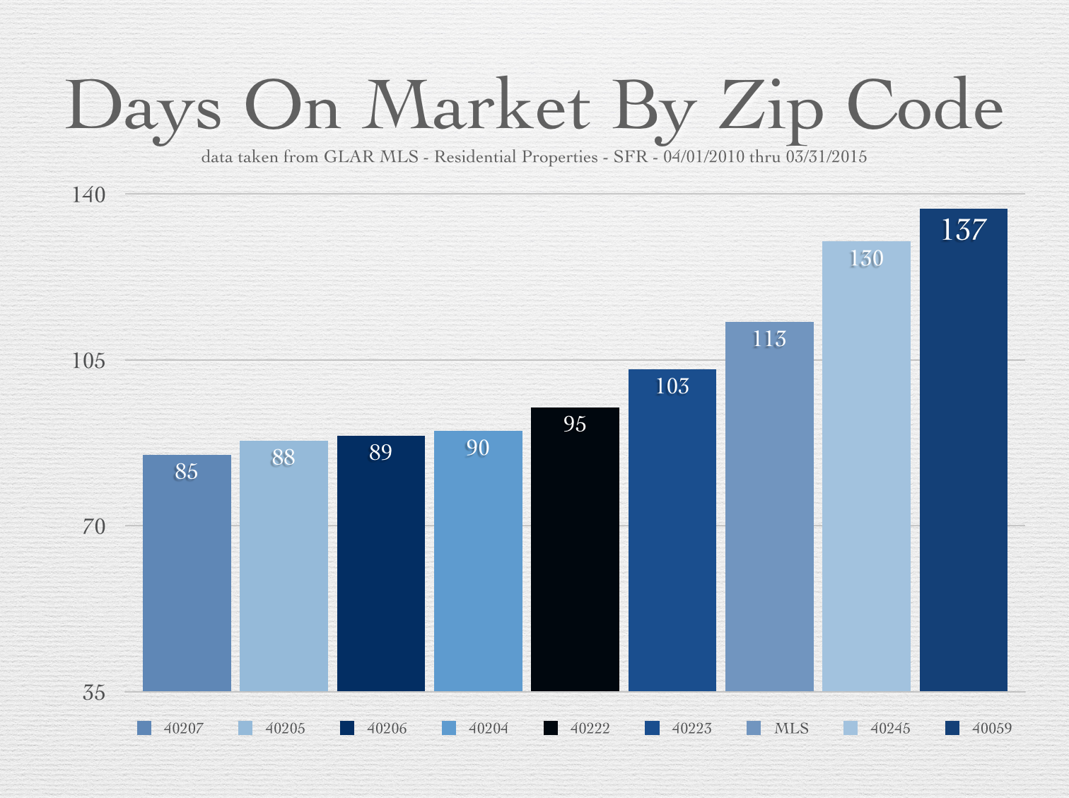 Days on Market by Zip Code