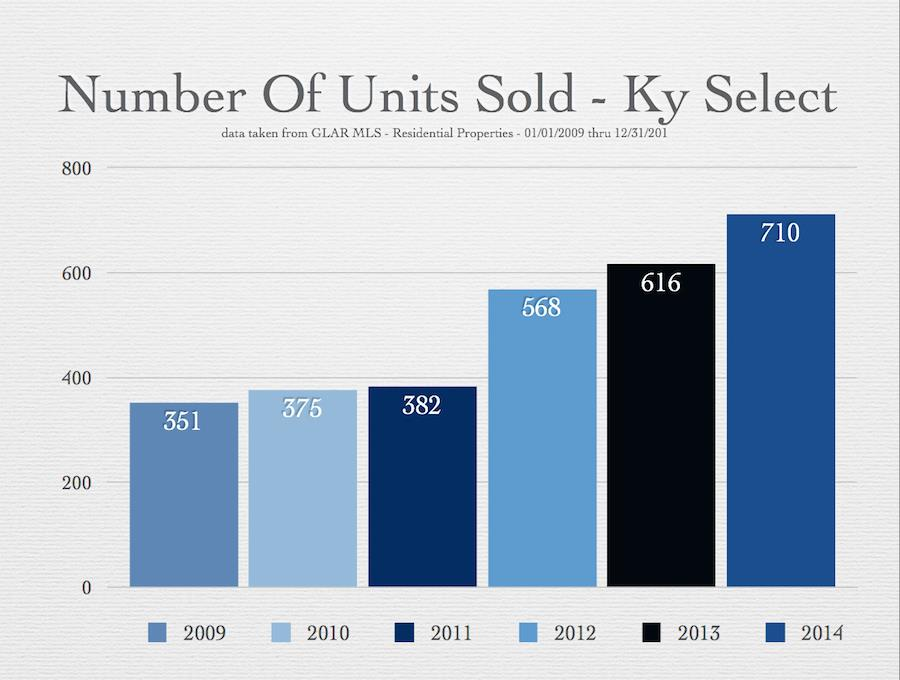 Kentucky Select 6 Year Growth
