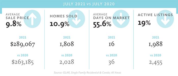 July 21 stats
