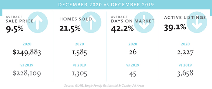 Home Sales Trends December 2020 vs 2019