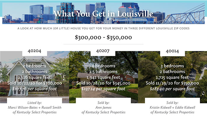What You Get in Louisville for $300,000-$350,000