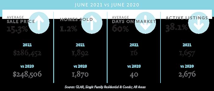 June 21 stats