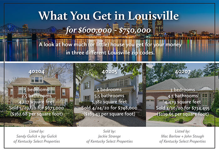 What You Get in Louisville for $600,000-$750,000