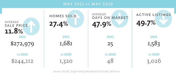 May 21 stats