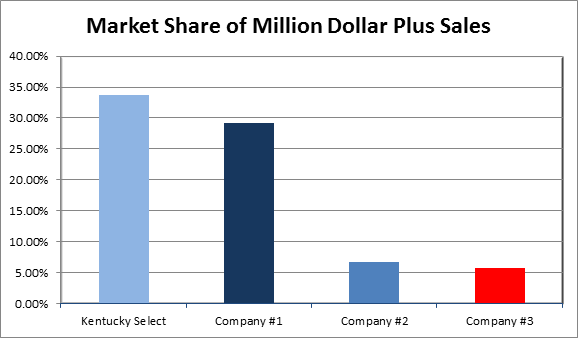 Million Dollar Market Share