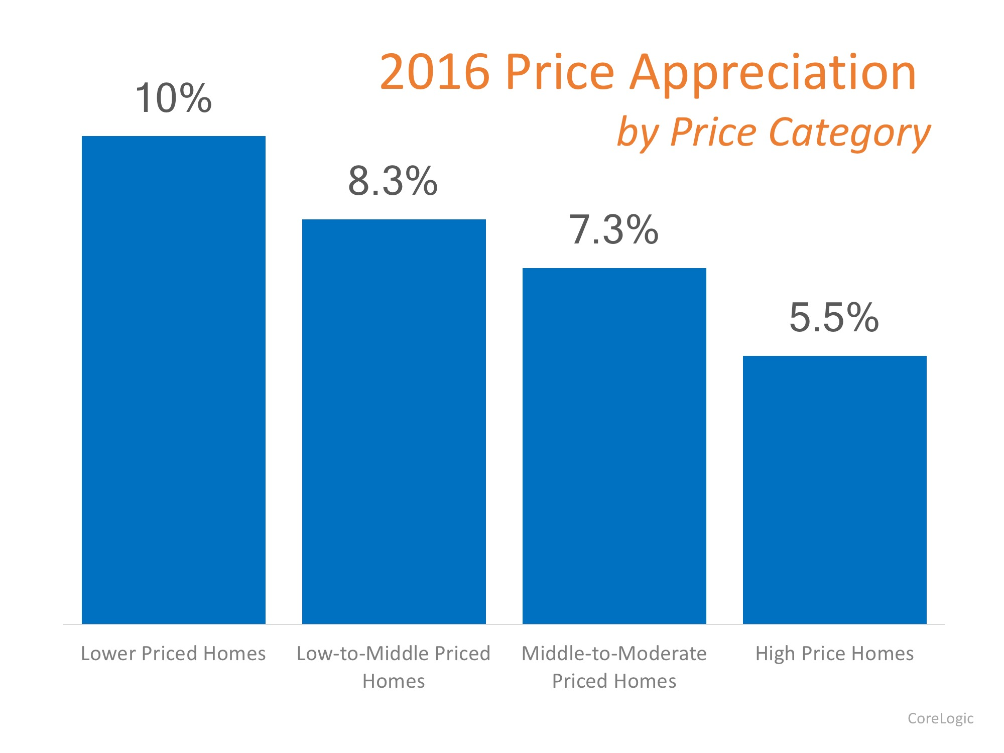 Which Homes Have Appreciated the Most? | MyKCM