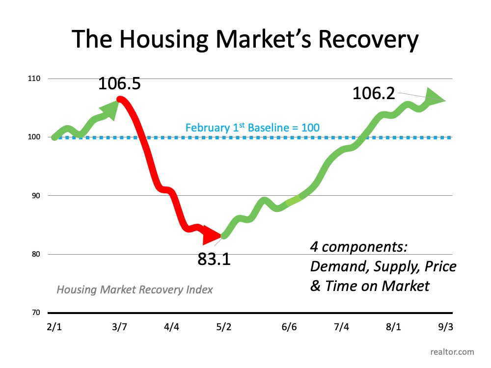 Have You Ever Seen a Housing Market Like This? | MyKCM