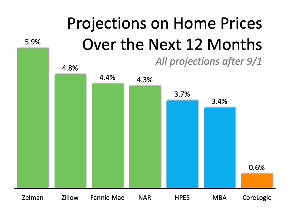 Where Are Home Values Headed Over the Next 12 Months?   MyKCM
