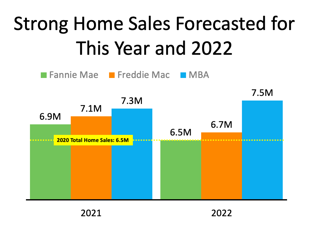 Will the Housing Market Maintain Its Momentum?   MyKCM