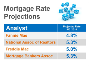 1.8 Interest Rate Projections