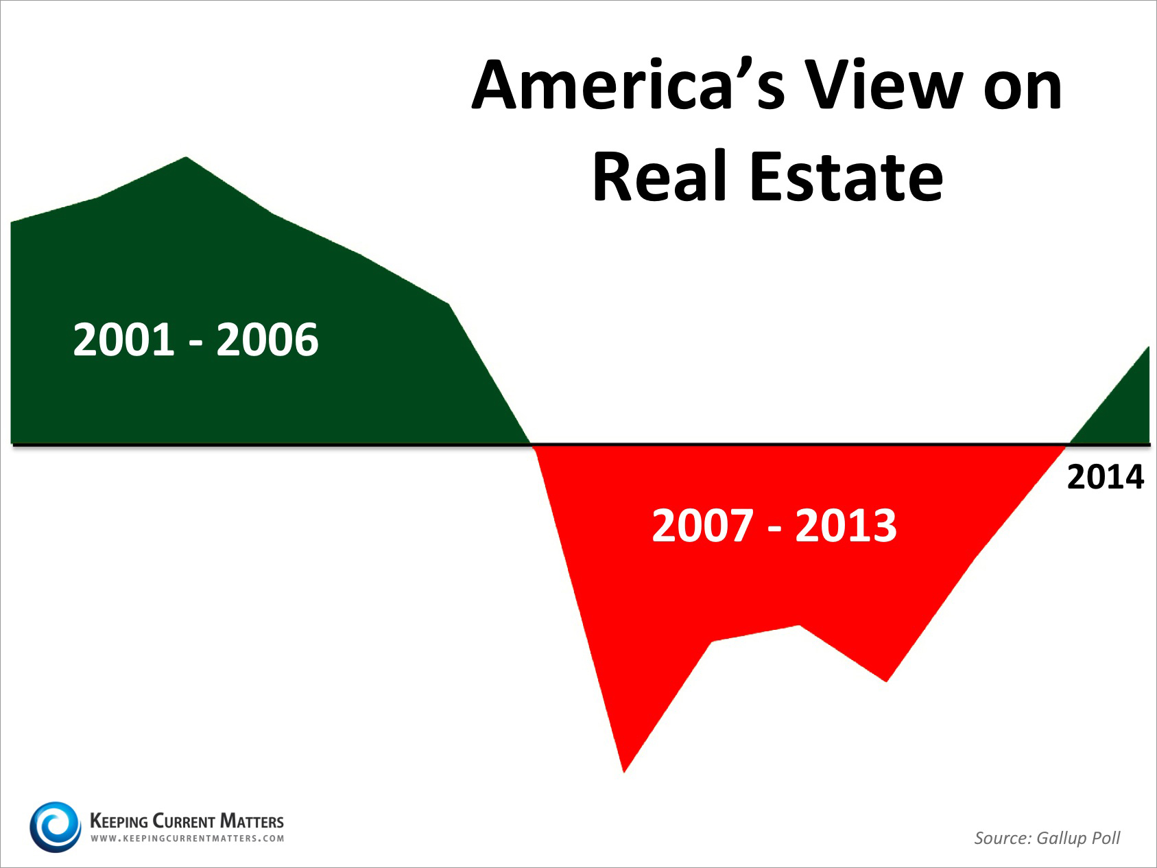 America's View on Real Estate   Keeping Current Matters
