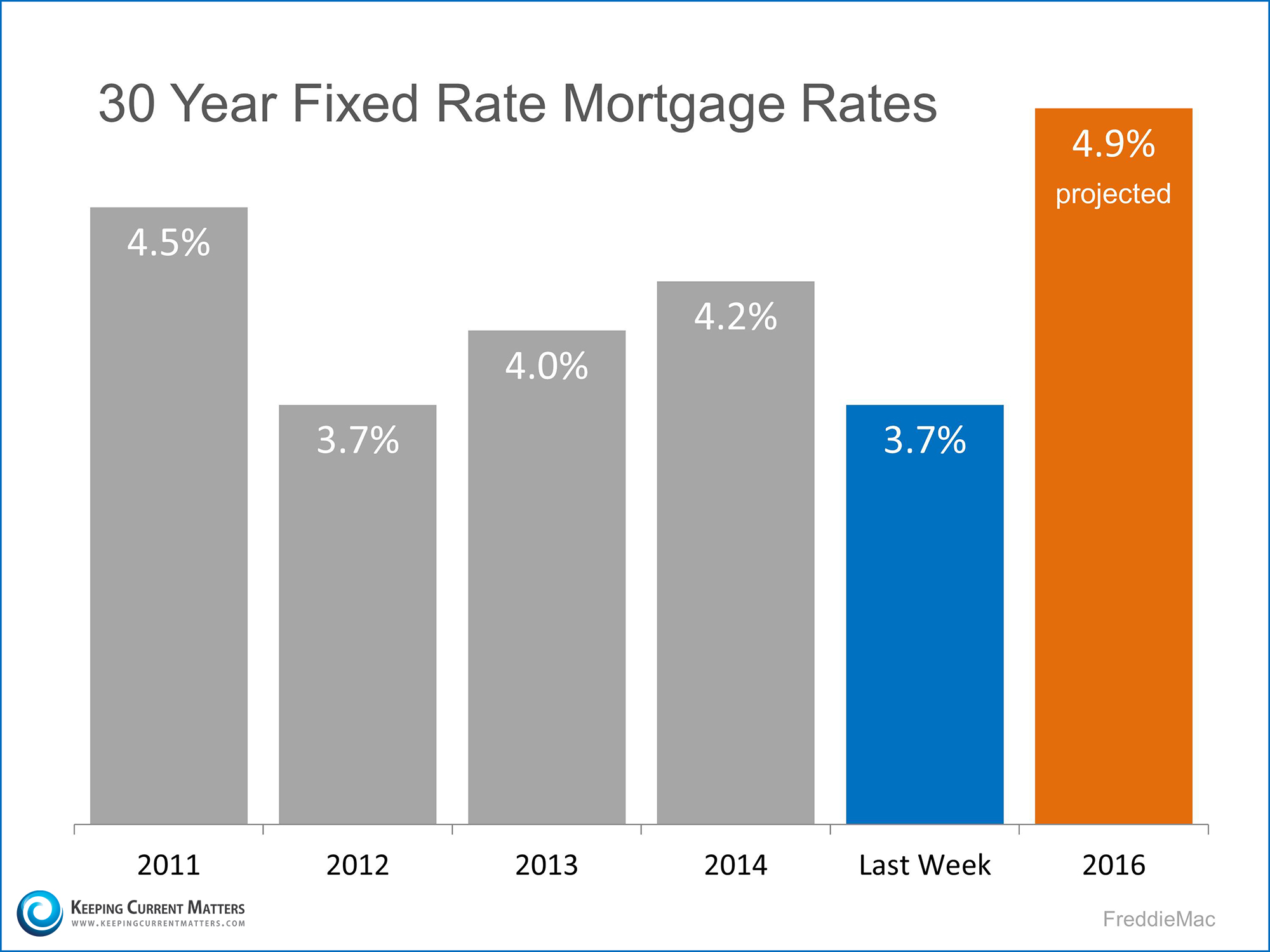 30 Year Fixed Rate Mortgage Rates   Keeping Current Matters