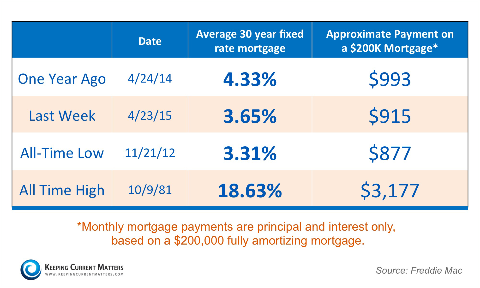 Mortgage Payments   Keeping Current Matters