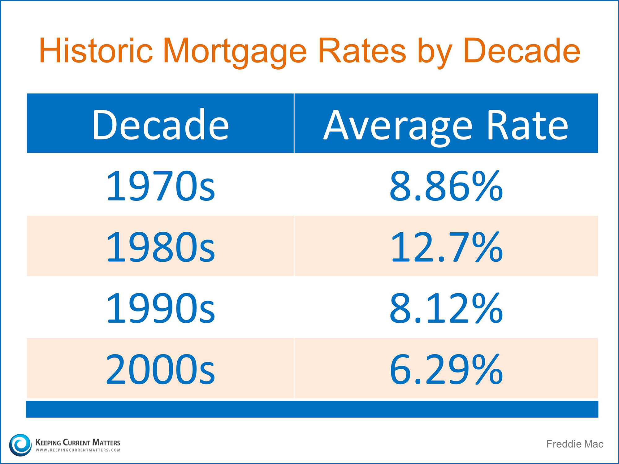 Historic Mortgage Rates by Decade   Keeping Current Matters