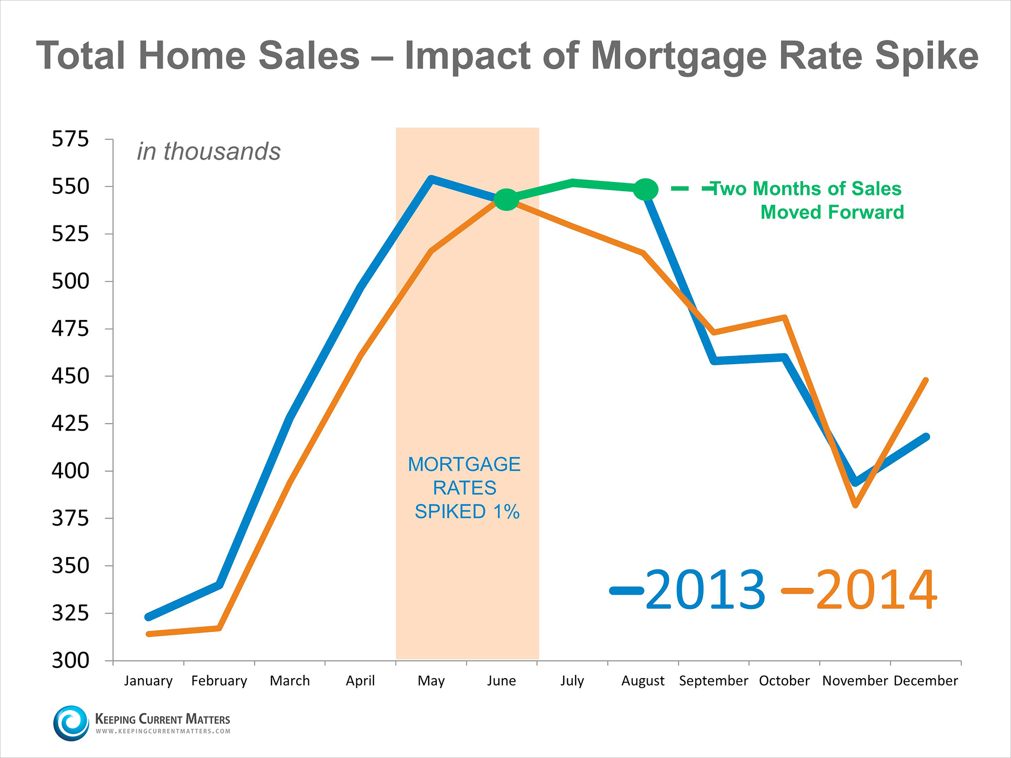 Home Sales & Impact of Mortgage Rate Spike   Keeping Current Matters