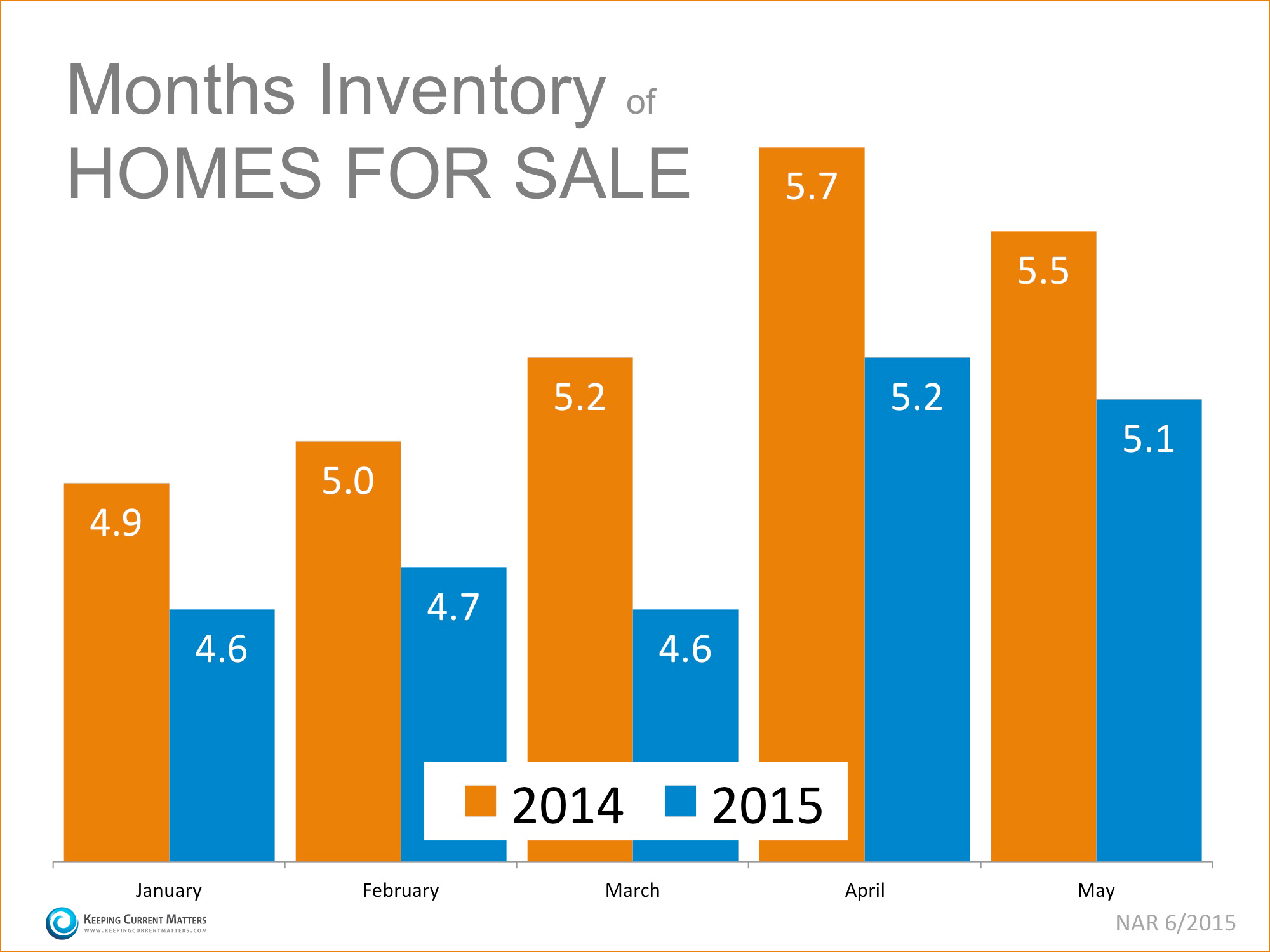 Inventory of Homes for Sale   Simplifying The Market