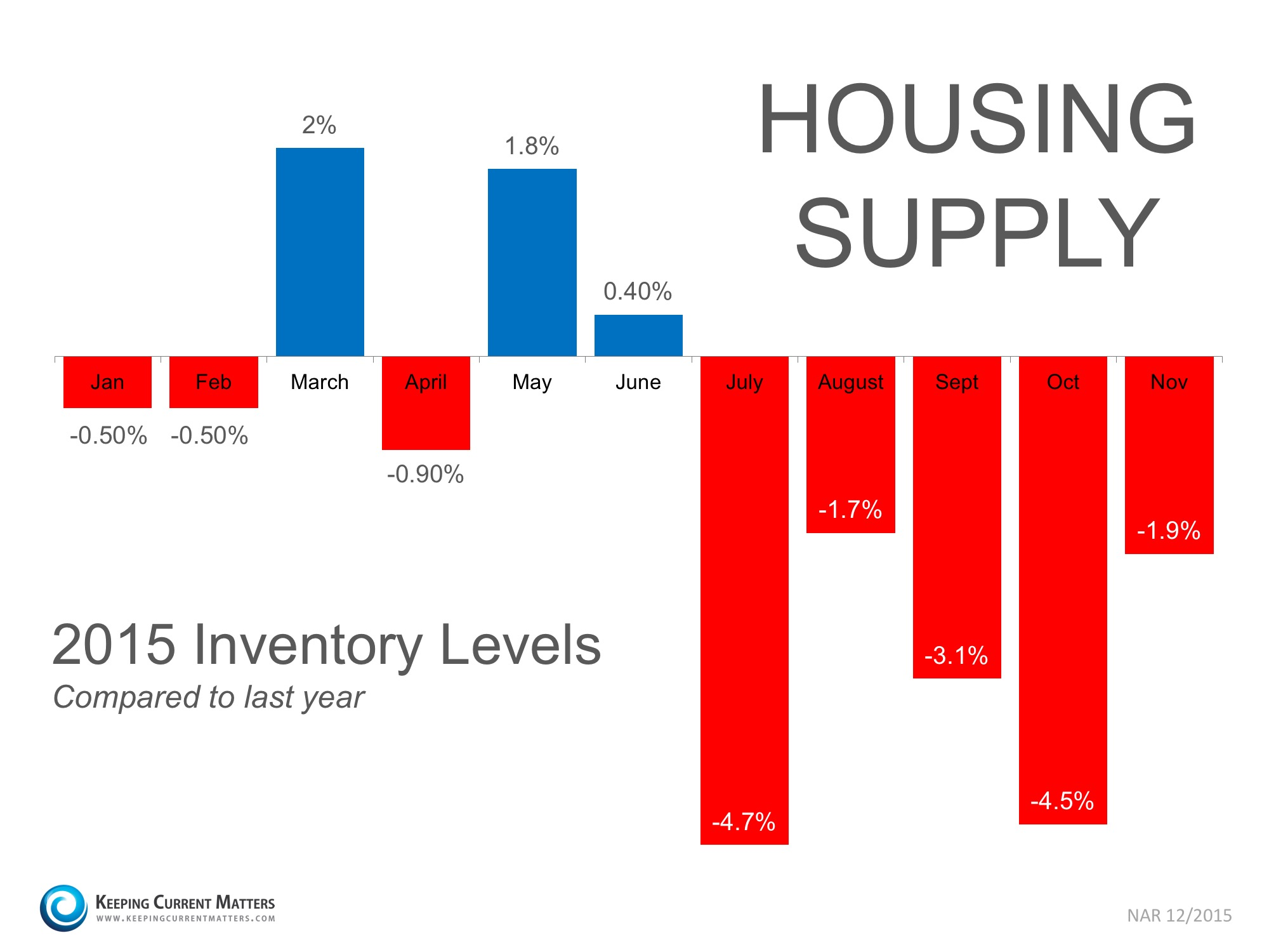 Housing Supply Year-Over-Year   Keeping Current Matters