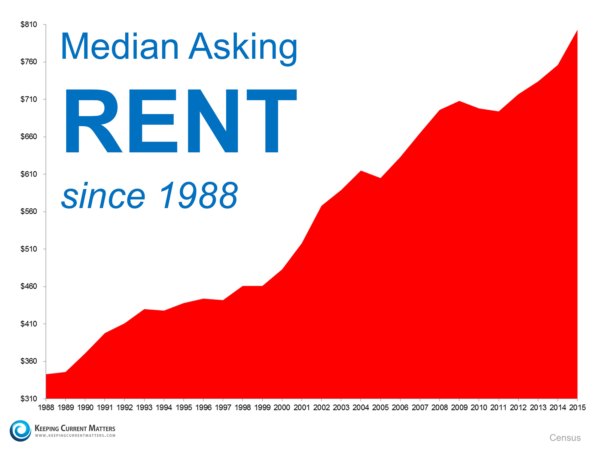 Median Asking Rents   Keeping Current Matters