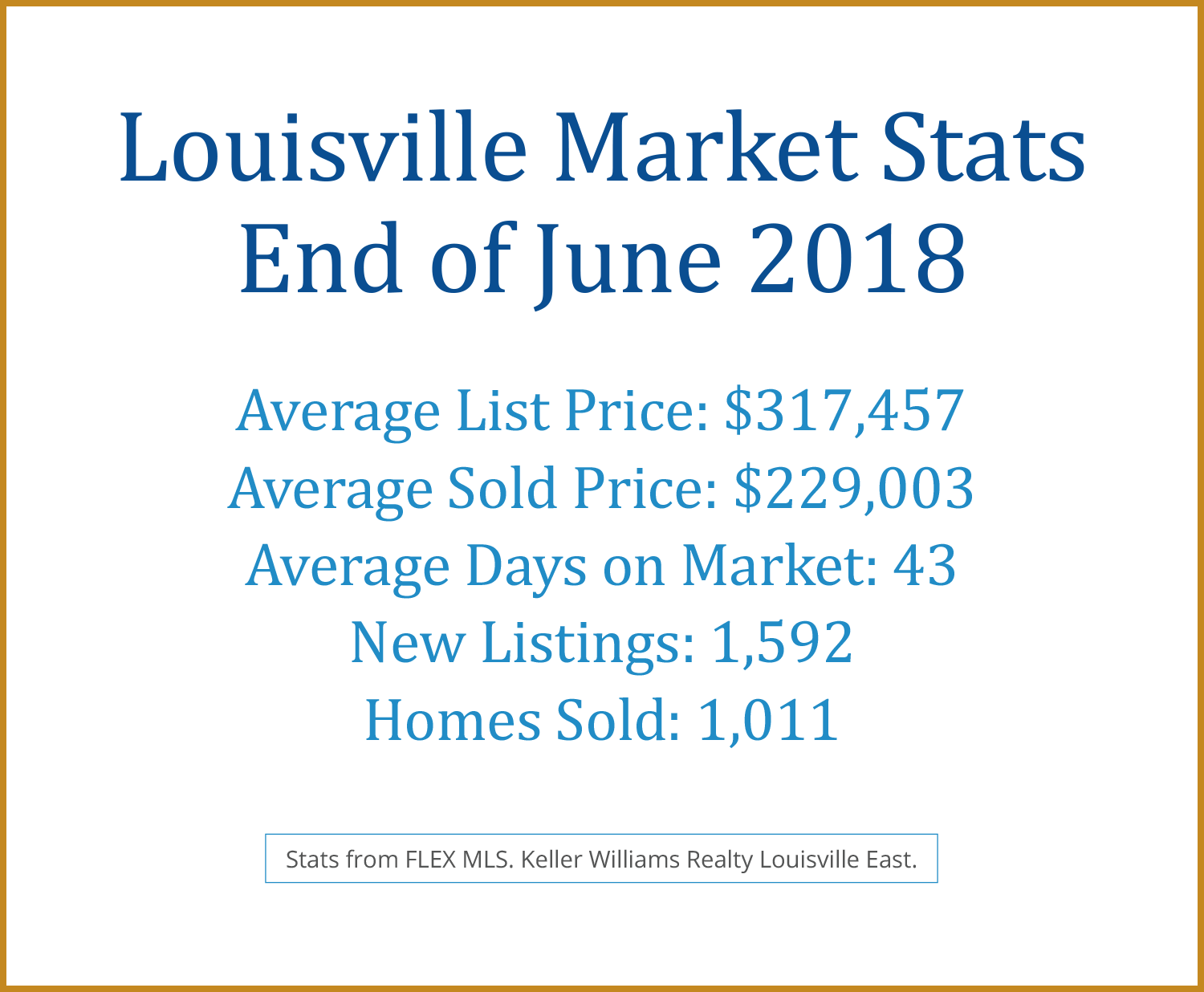 Louisville June 2018 Real Estate Stats