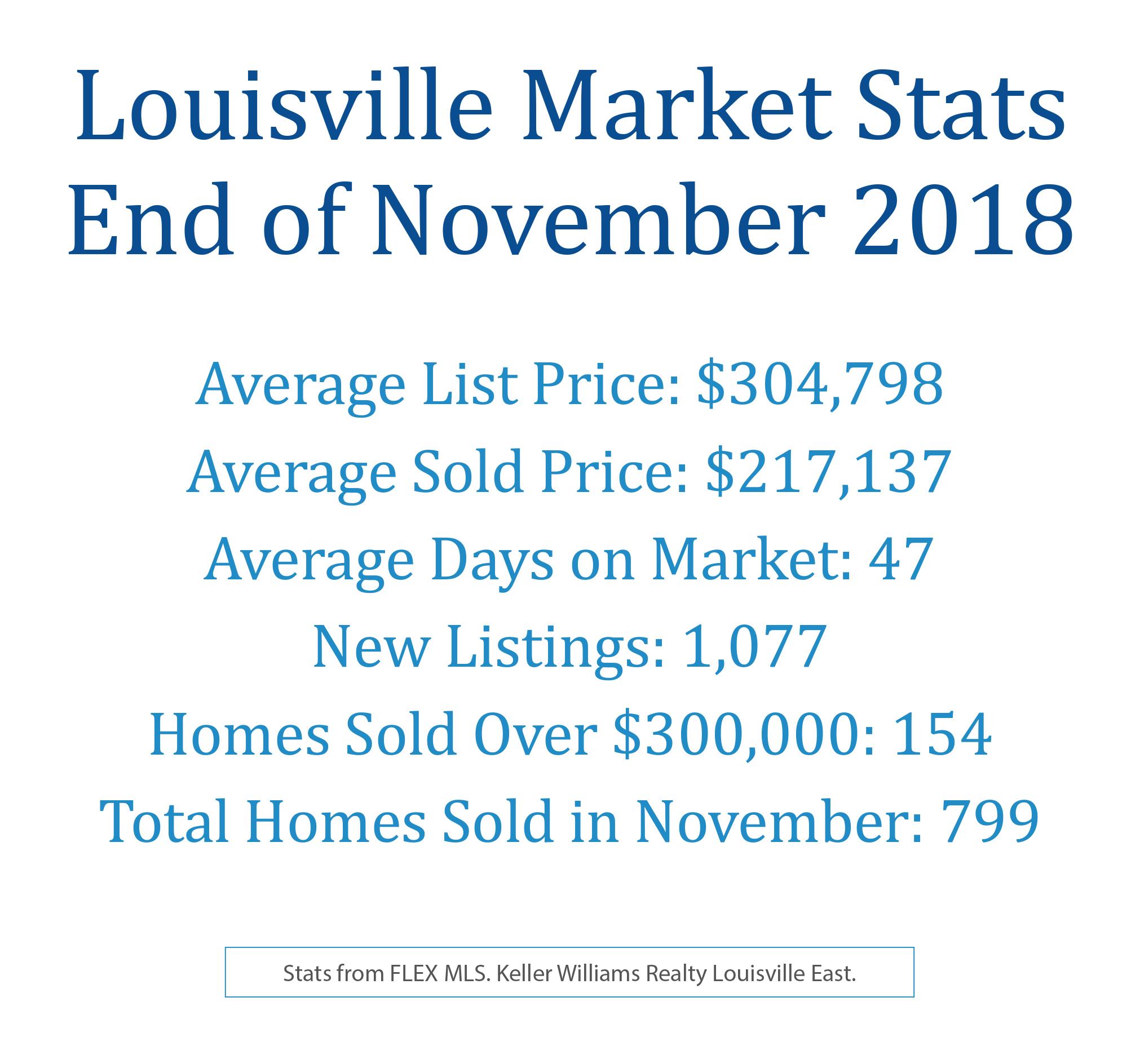 Louisville November 2018 Market Stats