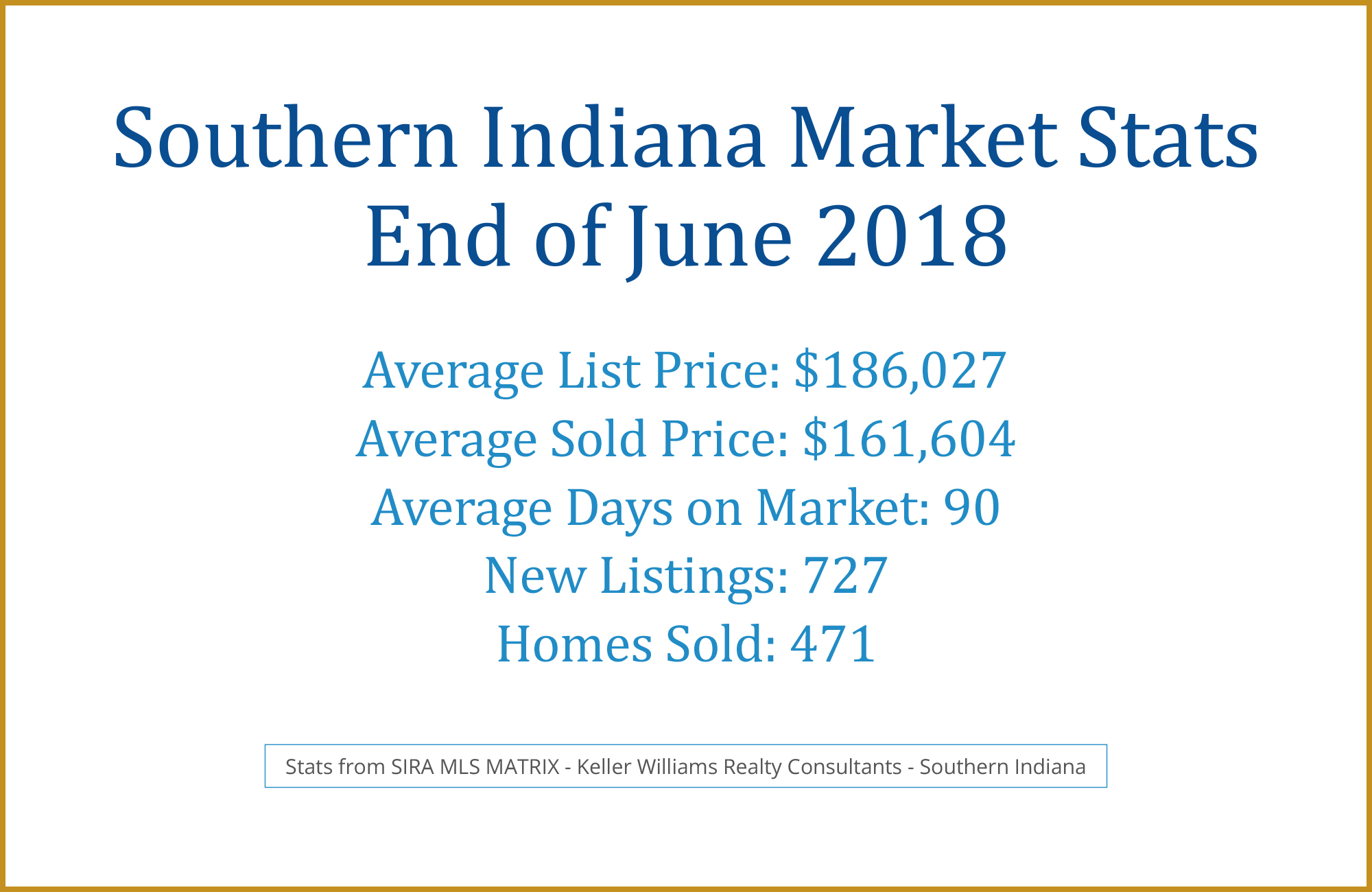 Southern Indiana June 2018 Real Estate
