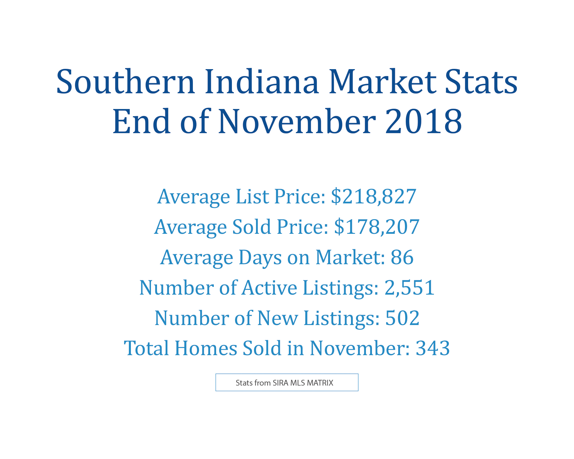 November 2018 Southern Indiana Real Estate