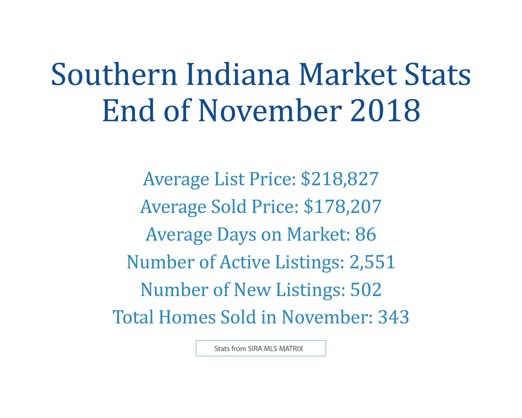 November 2018 Southern Indiana Real Estate
